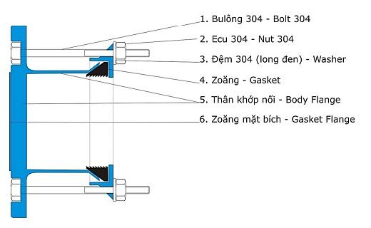 Kết cấu, ưu điểm của khớp nối mềm BE